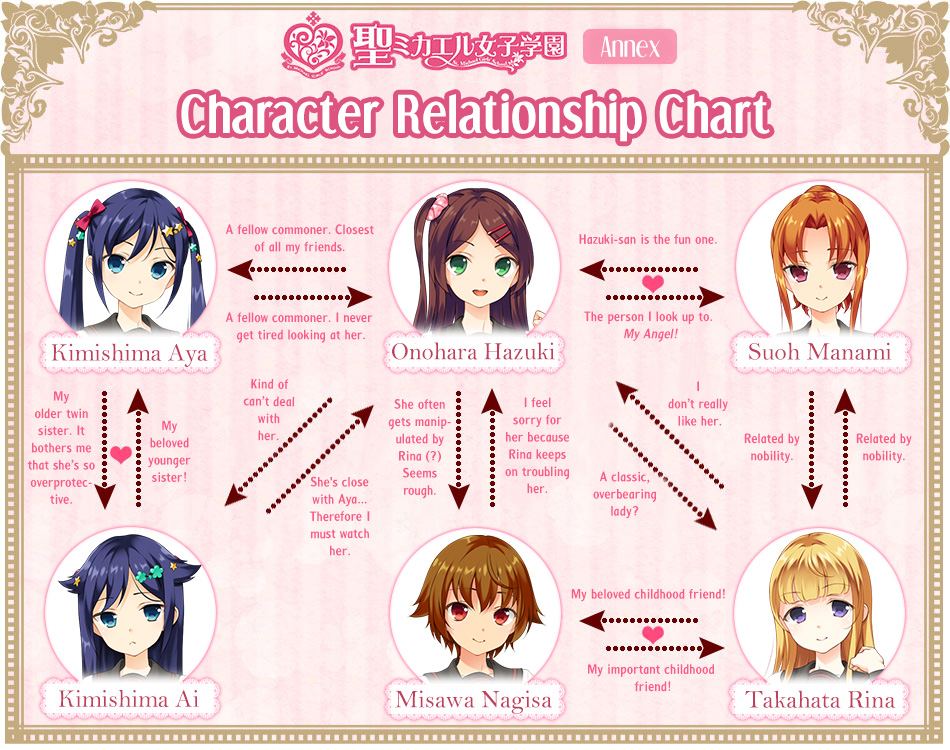 A Kiss For The Petals - The New Generation! Relationship Chart